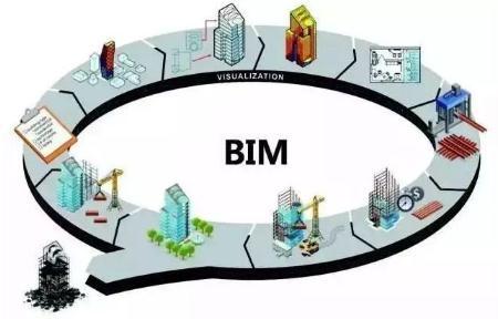 BIM技术应用不当将会给企业带来风险