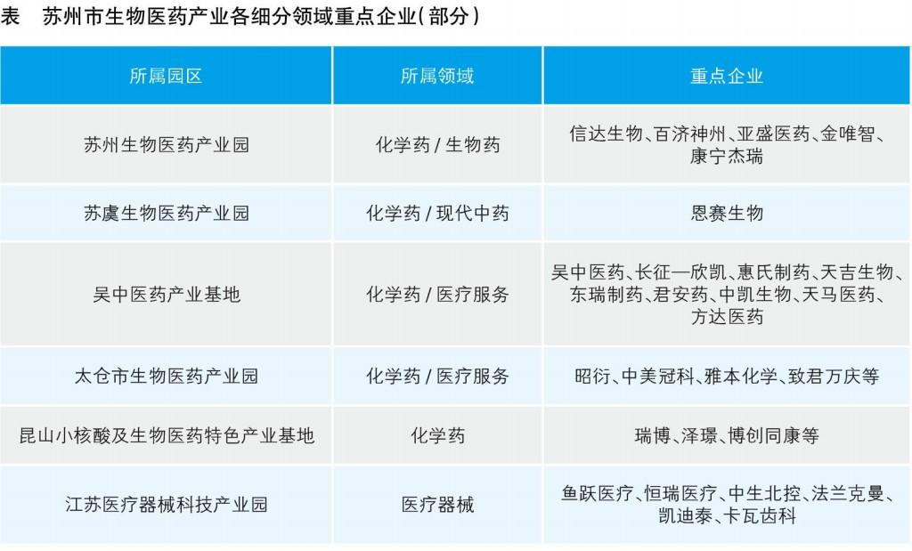 苏州市怎么发展生物医药产业?
