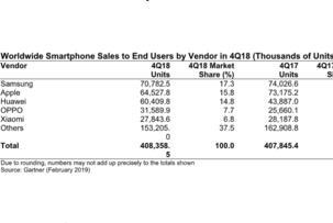 Gartner公布2018年智能手机行业销售数据:三星苹果继续下滑