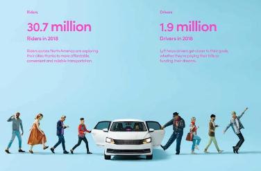美國網約車公司Lyft申請IPO,LyftIPO估值預計在200億至250億美元之間