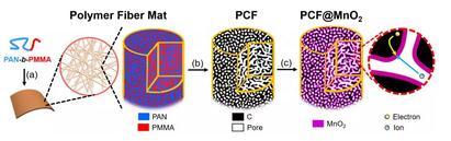 嵌段共聚物制备的多孔碳纤维赝电容电极