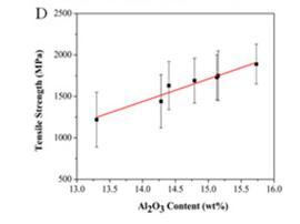 调控玄武岩纤维力学性能的有效方法