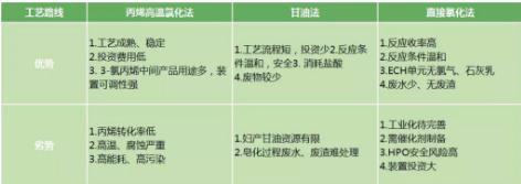 ?环氧氯丙烷生产工艺流程及发展现状(附国内外环氧氯丙烷厂家表)