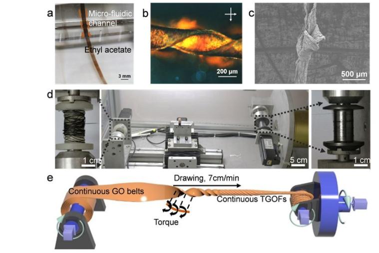 高超教授团队将生物材料手性控制理念赋予到高灵敏度溶剂驱动系统制备中