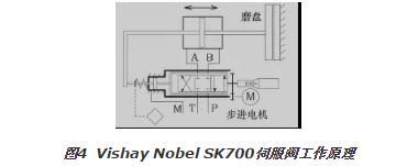 电液伺服阀提升高浓磨浆机的稳定性和运行安全性