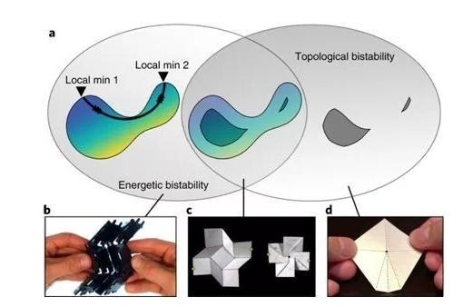 超材料最新十大研究进展盘点