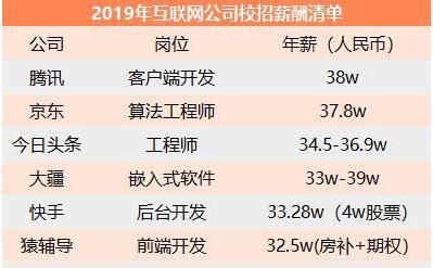 2019年互联网公司校招薪酬清单,2018年华为员工平均年薪达110万元