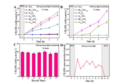 张高科教授及课题组吴晓勇副教授发现红外光催化转化空气中CO2为甲醇的性能