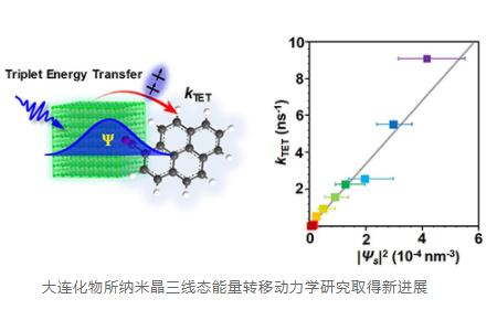 吴凯丰团队揭示转移速率对纳米晶载流子表面概率密度的线性依赖关系