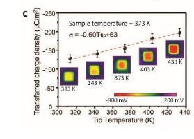 修正的摩擦电荷热电子发射模型