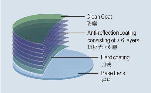 自清洁增透膜原理、常用材料、发展趋势及研究进展