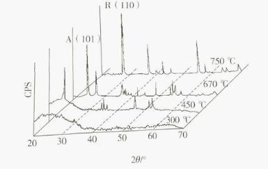 热处理工艺:纳米自洁玻璃的光催化影响因素
