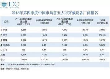 2018年Q4《中国可穿戴设备市场季度跟踪报告》公布:出货量同比增长30.4%