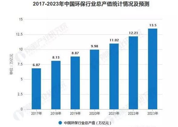 2023年中国环保行业总产值将接近14万亿元