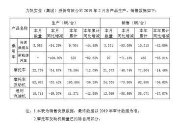 力帆2019年2月产销下滑,乘用车和新能源车同比下滑分别为53.05%与71.13%