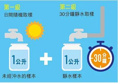 提升香港饮用水安全行动计划