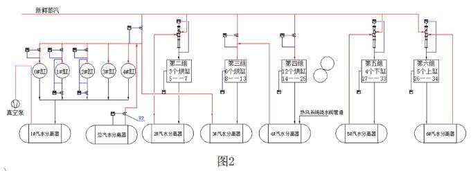 3800/800m/min纸机蒸汽冷凝水系统改造方案与效果