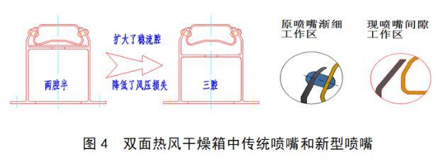 新型热风干燥系统的原理、组成、应用