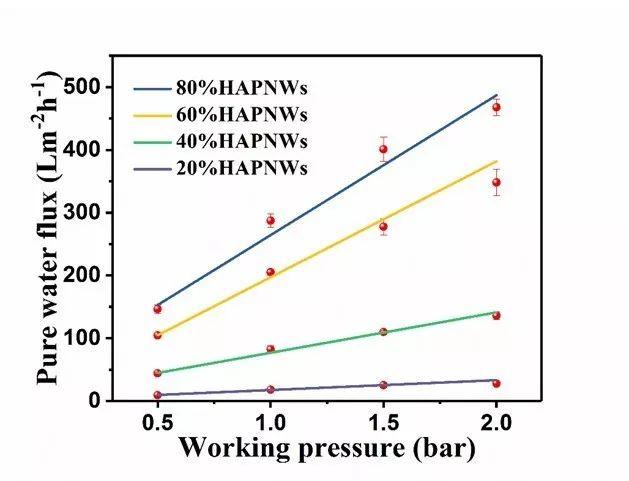 中科院上海硅酸盐所朱英杰研究员团研发出新型水净化过滤纸