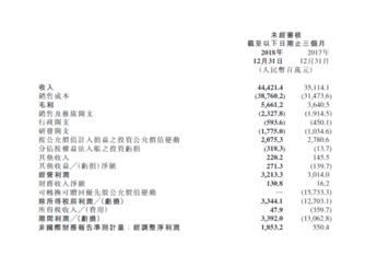 小米发布2018年Q4财报:营收444亿元,环比大跌28.3%