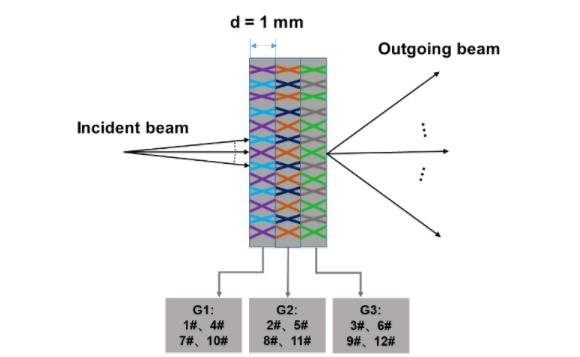 上海光机所制备出工作波长为1064nm的3块4通道复用体布拉格光栅