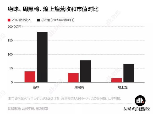 绝味VS周黑鸭,谁才算中国最狂拽酷炫的第一鸭脖?