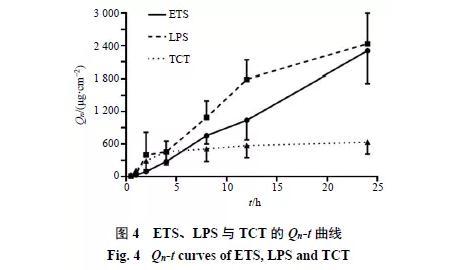 延胡索乙素醇质体的制备及其离体皮肤渗透特性研究