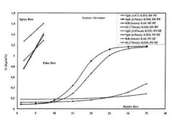 固定床鼓泡反应器的流体力学行为研究及传质特性
