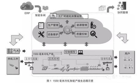 宝钢湛江钢铁1550毫米冷轧智能化产线探索实践