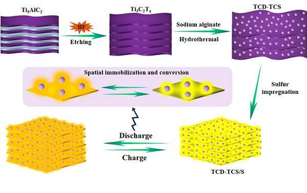 中科院王瑞虎课题组:MXene纳米点和纳米片集成在Li-S电池中的重要性