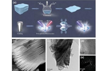 郑州大学等开发出简便高产制备发光Ti3C2 MXene量子点的方法