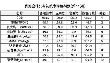 第11期赛迪全球公有链技术评估指数解读