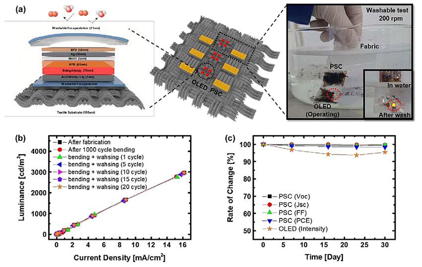 韩国科学技术院制备出含SiO2/聚合物复合材料防水层