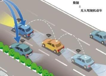北京京雄高速将设置智慧驾驶专用车道,可实现车路协同和自动驾驶