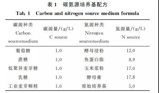 凝结芽孢杆菌发酵条件的优化