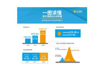 苏宁易购2018年营业收入为2449.57亿元,同比增长30.35%