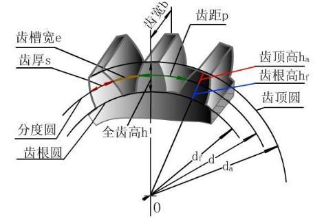 漸開線齒輪熱處理變形的影響因素與改善方法