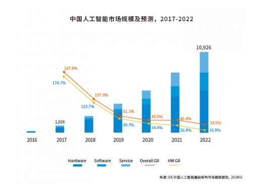 IDC联合浪潮发布2018-2019中国人工智能计算力发展评估报告