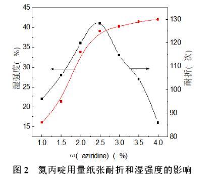 氮丙啶用量对施胶后纸张表面性能的影响
