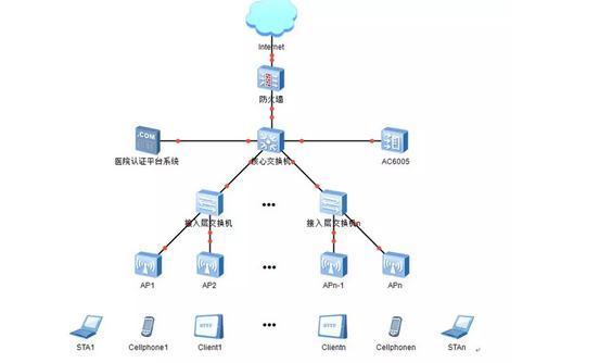 医院无线网络系统解决方案及设备部署详解