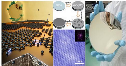 首次在较低温度条件下制备6英寸无褶皱高质量石墨烯单晶晶圆