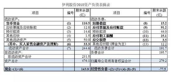 伊利股份回购方案:12个月内回购2.5%-5%股份,预计花百亿!