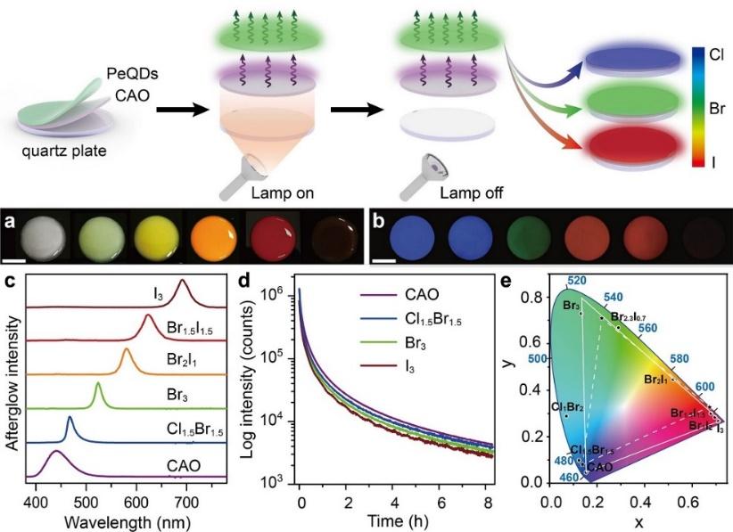 福建物构所实现全无机钙钛矿量子点可见波段全光谱高效长余辉发光调控