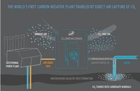 """负碳技术与大气污染协同治理方面进展,""""负碳排放""""发电厂运行原理与成本"""