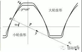 国内齿轮技术的发展方向:抛物线齿轮、圆弧齿轮、圆弧齿线圆柱齿轮