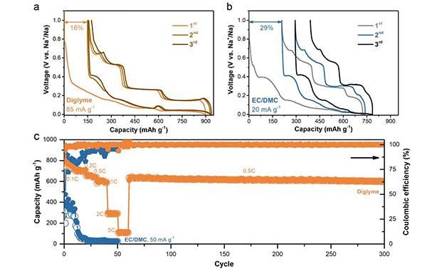 钠离子电池中醚类电解质优越性的原因