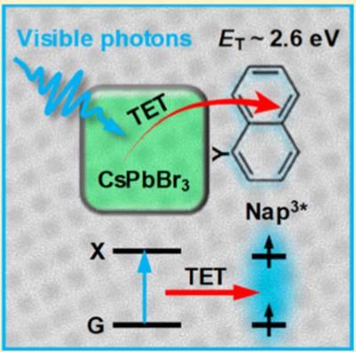 ?大连化物所吴凯丰团队基于量子限域钙钛矿纳米晶实现可见光驱动萘三线态敏化