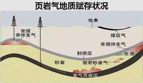页岩气是什么?中国页岩气开采现状与难题