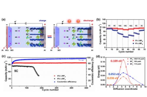 深圳先进技术研究院唐永炳团队研发出基于阴离子杂化策略新型电池