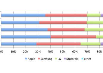 CIRP公布2019Q1美国市场份额报告:iPhone销量险险超过三星